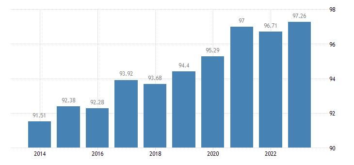finland last internet use in last 3 months eurostat data