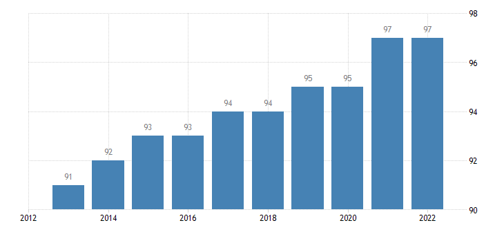 finland last internet use in the last 12 months eurostat data