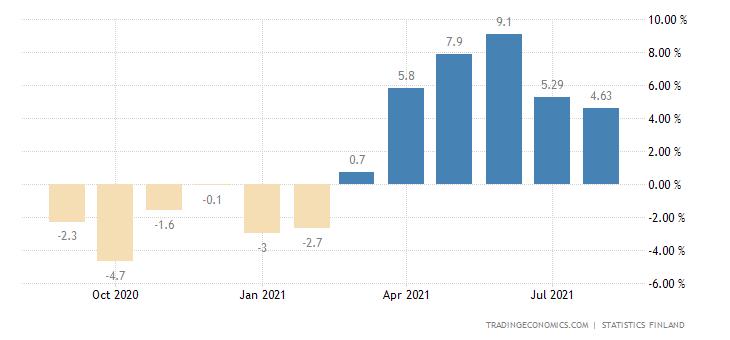 Finland GDP YoY