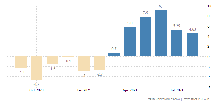 Finland Trend Indicator of Output YoY