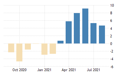 Finland Trend Indicator Of Output Yoy 1996 2021 Data 2022 2023 Forecast Calendar