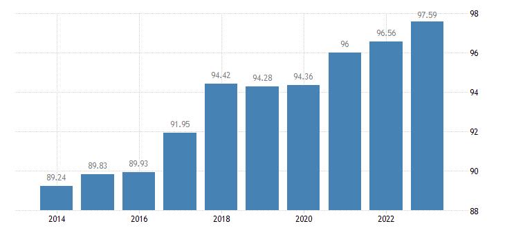 finland level of internet access eurostat data