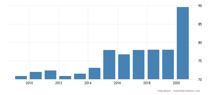 finland liquid liabilities to gdp percent wb data