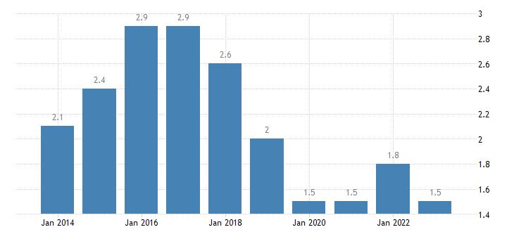 finland long term unemployment rate eurostat data