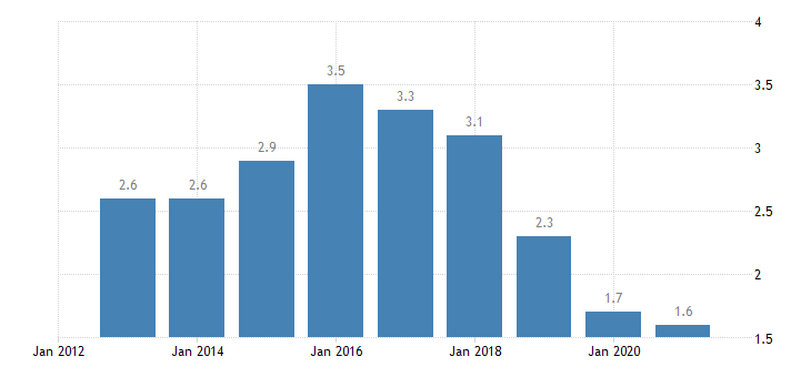 finland long term unemployment rate males eurostat data
