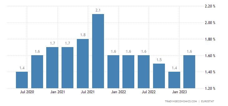 Finland Long Term Unemployment Rate