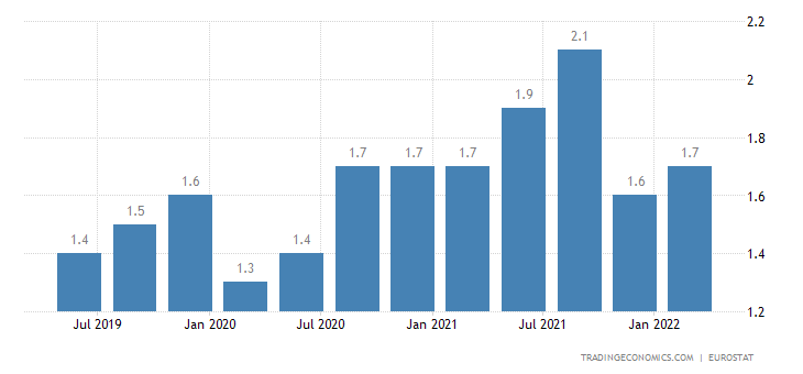 Finland Long Term Unemployment Rate
