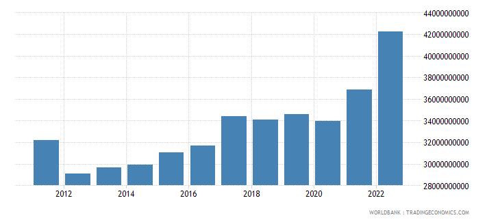 finland manufacturing value added current lcu wb data