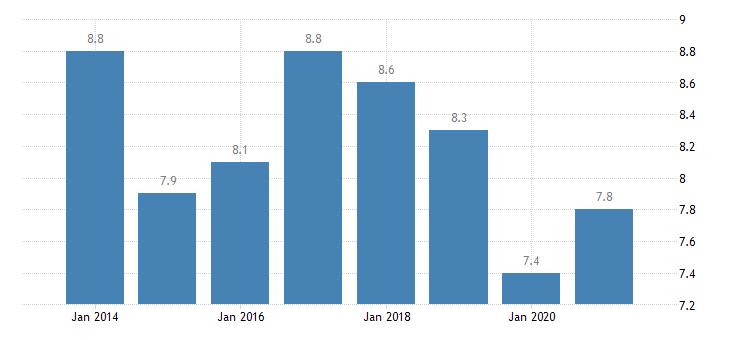 finland material deprivation rate females eurostat data