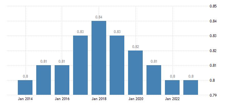 finland median relative income of elderly people 60 females eurostat data