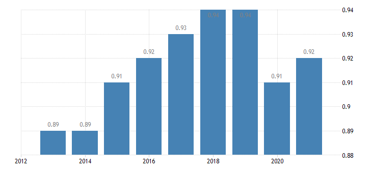 finland median relative income of elderly people 60 males eurostat data