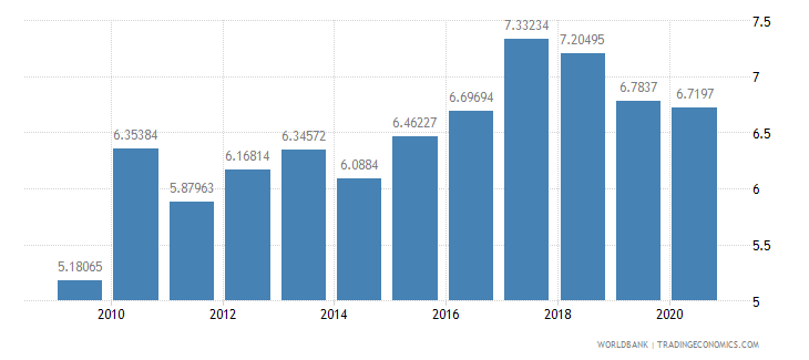finland merchandise exports to developing economies in east asia  pacific percent of total merchandise exports wb data