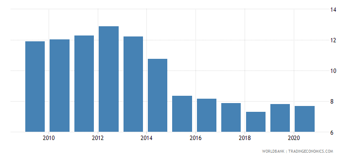 finland merchandise exports to developing economies in europe  central asia percent of total merchandise exports wb data