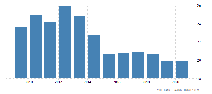 finland merchandise exports to developing economies outside region percent of total merchandise exports wb data