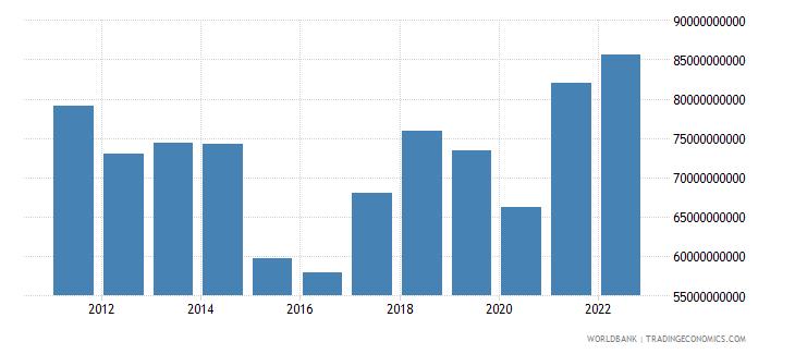 finland merchandise exports us dollar wb data