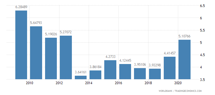 finland merchandise imports from developing economies in east asia  pacific percent of total merchandise imports wb data