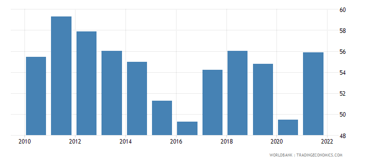 finland merchandise trade percent of gdp wb data