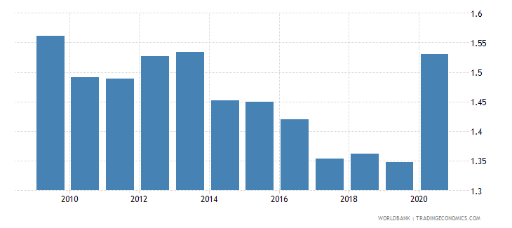 finland military expenditure percent of gdp wb data