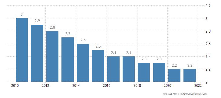 finland mortality rate under 5 per 1 000 wb data