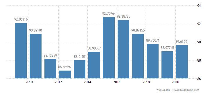 finland net barter terms of trade index 2000  100 wb data