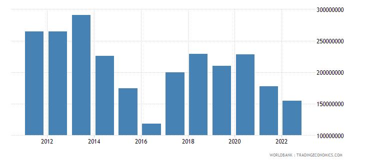 finland net capital account bop us dollar wb data