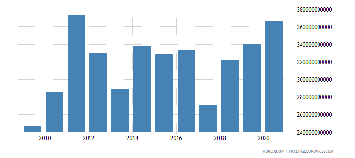 finland net domestic credit current lcu wb data