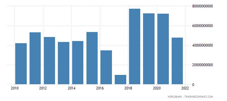 finland net foreign assets current lcu wb data
