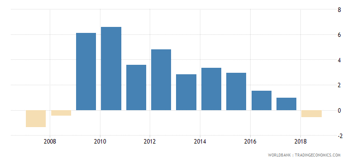 finland net incurrence of liabilities total percent of gdp wb data