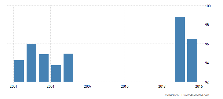 finland net intake rate in grade 1 female percent of official school age population wb data