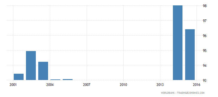 finland net intake rate in grade 1 percent of official school age population wb data