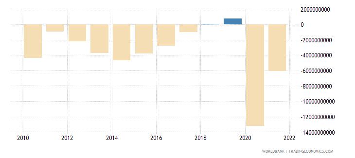 finland net lending   net borrowing  current lcu wb data