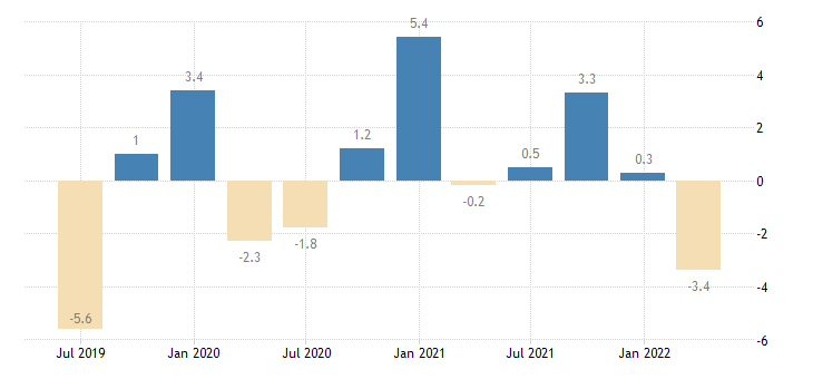 finland net lending borrowing current capital account eurostat data