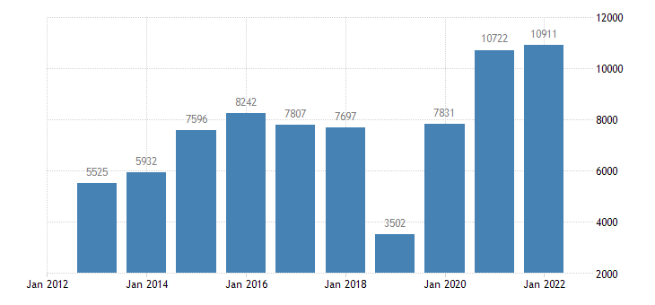 finland net lending net borrowing non financial corporations eurostat data