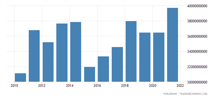 finland net taxes on products us dollar wb data