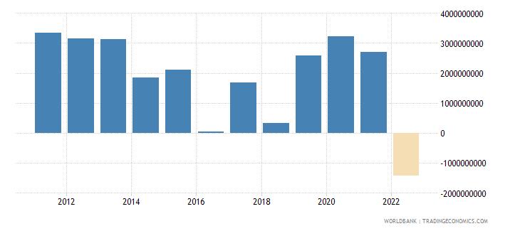 finland net trade in goods bop us dollar wb data