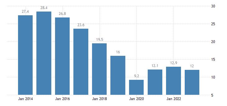 finland nominal unit labour cost eurostat data