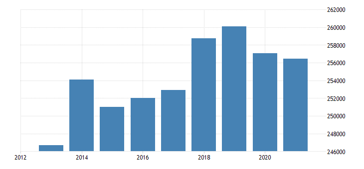 finland number of touristic bedplaces eurostat data