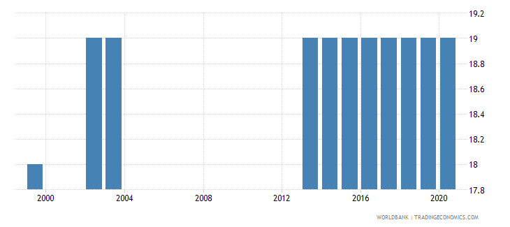 finland official entrance age to post secondary non tertiary education years wb data
