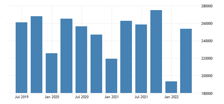 finland other investment assets positions at the end of period eurostat data