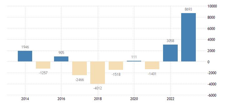 finland other investment general gov eurostat data