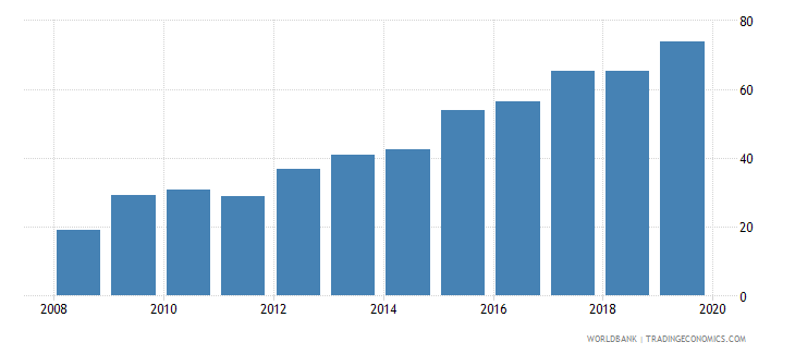 finland outstanding international private debt securities to gdp percent wb data