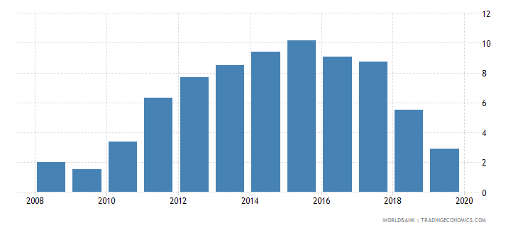 finland outstanding international public debt securities to gdp percent wb data