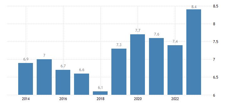 finland overcrowding rate eurostat data