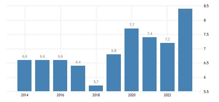 finland overcrowding rate females eurostat data