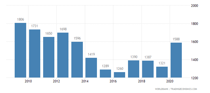 finland patent applications residents wb data