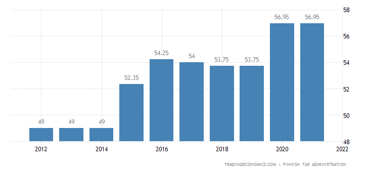Finland Personal Income Tax Rate 2019 Data Chart Calendar