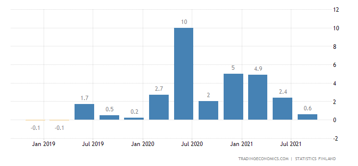 Finland Household Saving Rate
