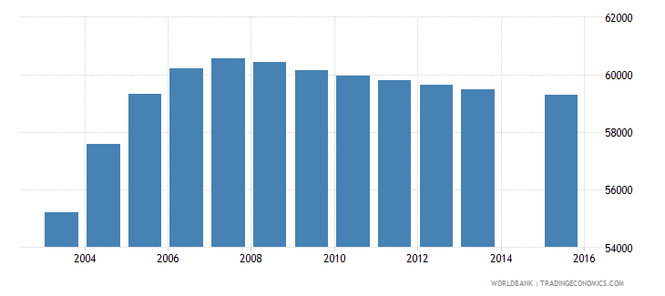 finland population age 0 total wb data