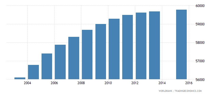 finland population age 1 total wb data