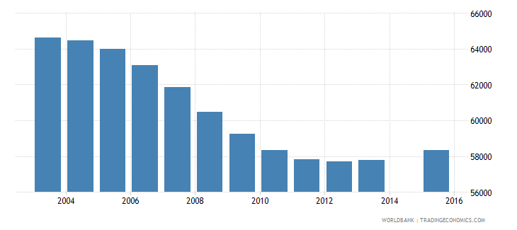 finland population age 10 total wb data